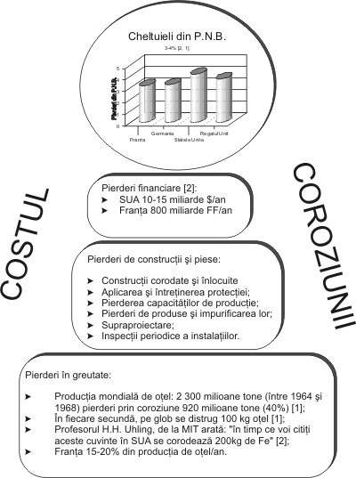 Metoda de pierdere în greutate măsurarea coroziunii